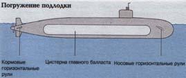 принцип погружения подводной лодки